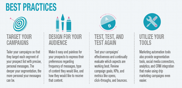 Best practices of drip email campaigns