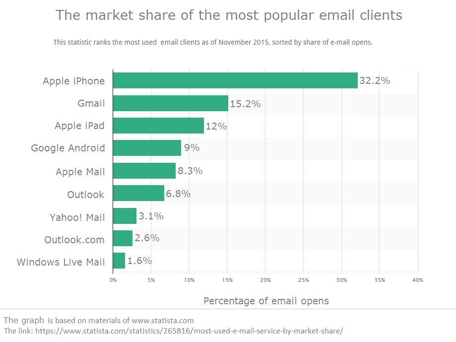 Market share of the email clients