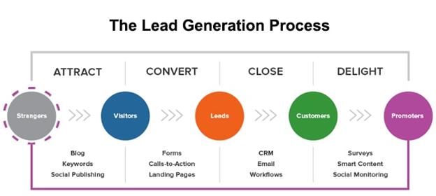 Lead generation process