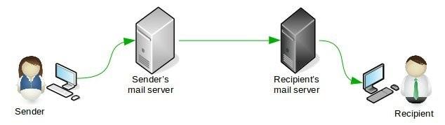 Email sending process